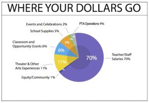 Pie chart of how the PTA spends its budget